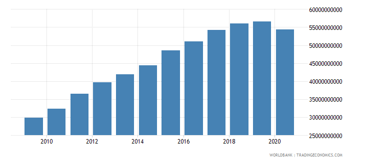 cuba household final consumption expenditure current lcu wb data