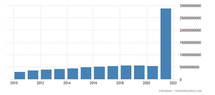 cuba household final consumption expenditure current us$ wb data