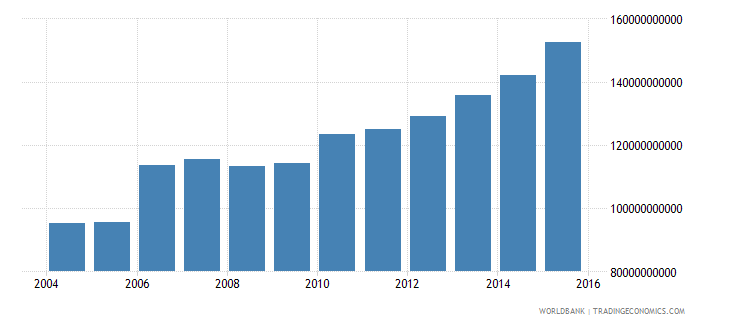 cuba household final consumption expenditure ppp constant 2011 international $ wb data