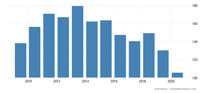 cuba import volume index 2000  100 wb data