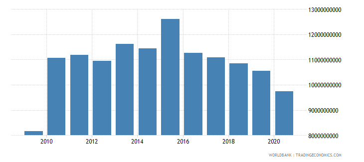cuba imports of goods and services constant 2005 us$ wb data