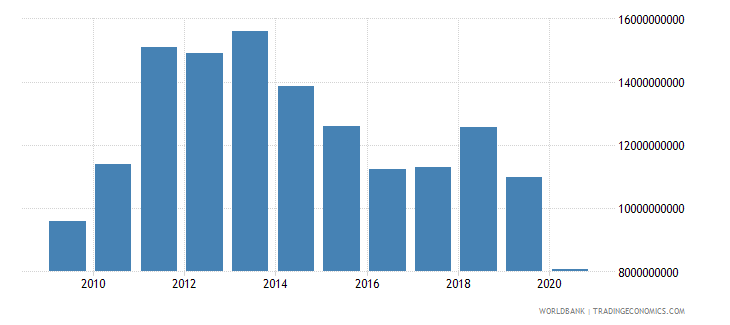 cuba imports of goods and services current lcu wb data