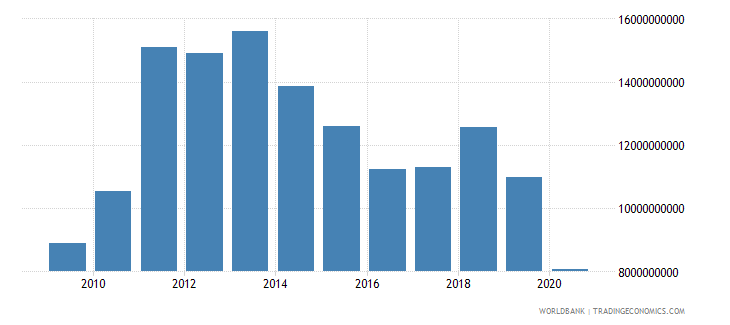 cuba imports of goods and services current us$ wb data