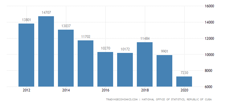 Cuba Imports   2019   Data   Chart   Calendar   Forecast   News
