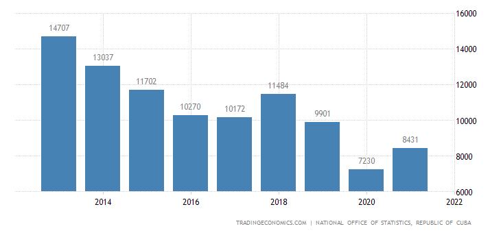 Cuba Imports