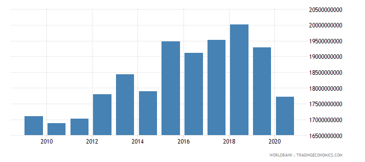 cuba industry value added constant 2005 us$ wb data