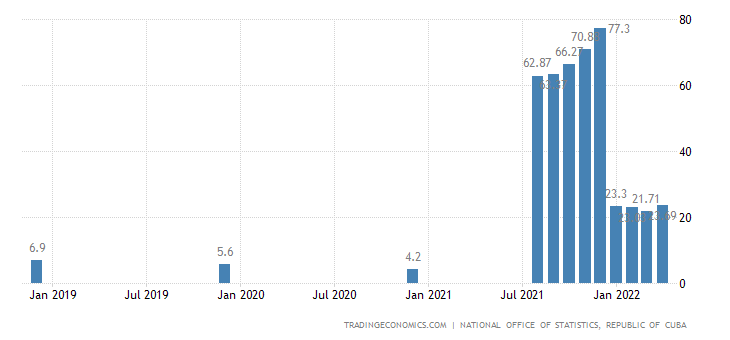 Cuba Inflation Rate | 2019 | Data | Chart | Calendar | Forecast | News