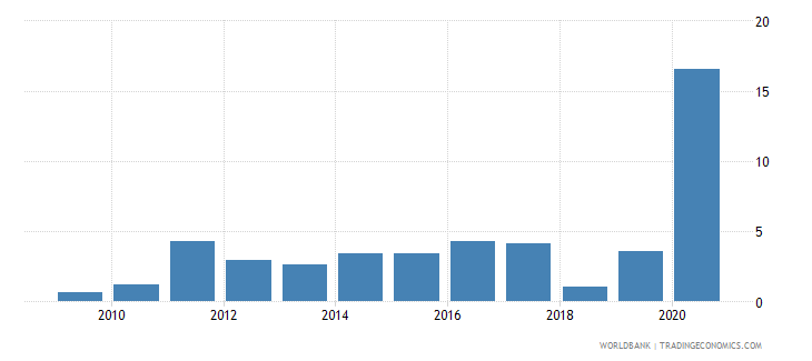 cuba inflation gdp deflator linked series annual percent wb data