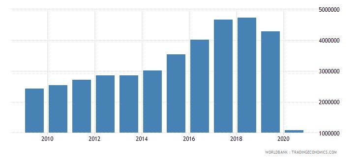 cuba international tourism number of arrivals wb data