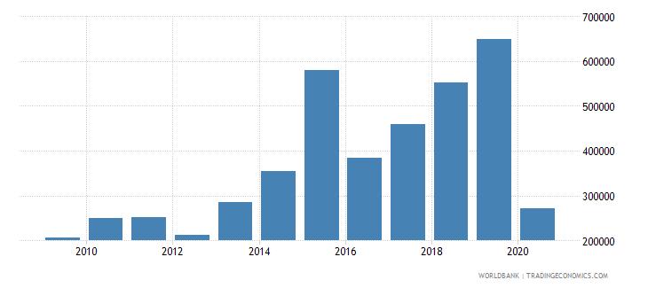 cuba international tourism number of departures wb data