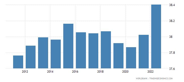 cuba labor force female percent of total labor force wb data