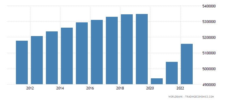 cuba labor force total wb data
