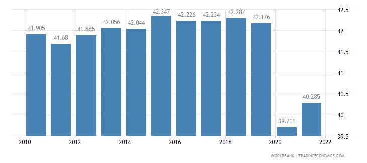 cuba labor participation rate female percent of female population ages 15 plus  wb data