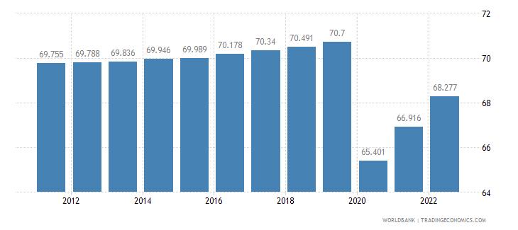 cuba labor participation rate male percent of male population ages 15 plus  wb data
