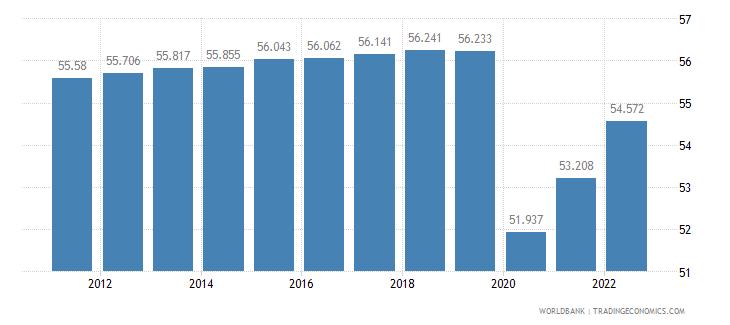 cuba labor participation rate total percent of total population ages 15 plus  wb data