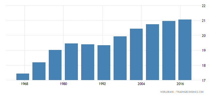 cuba life expectancy at age 60 male wb data