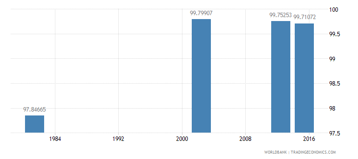 cuba literacy rate adult total percent of people ages 15 and above wb data