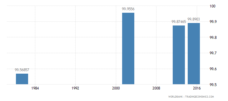 cuba literacy rate youth total percent of people ages 15 24 wb data