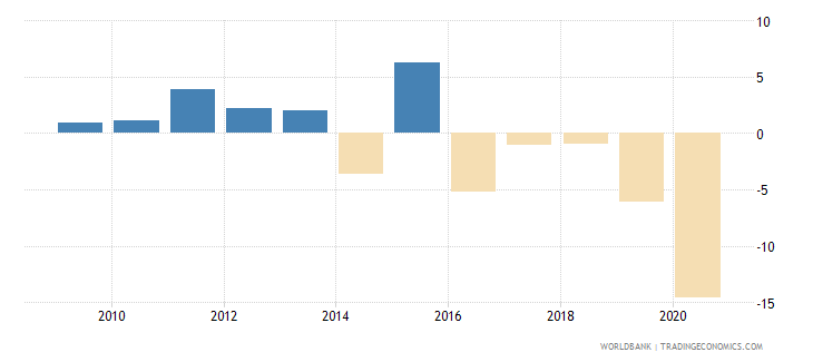 cuba manufacturing value added annual percent growth wb data