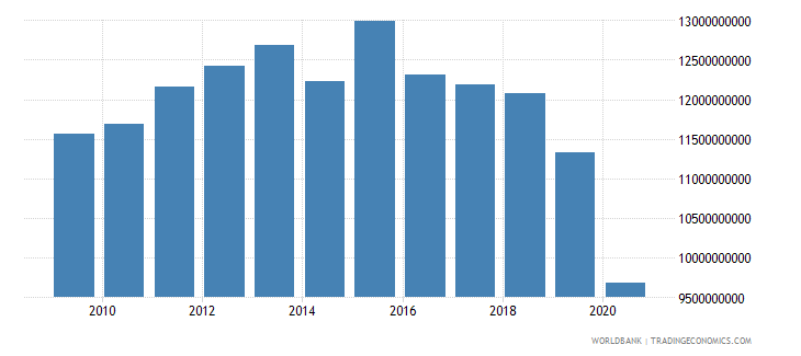 cuba manufacturing value added constant 2005 us$ wb data