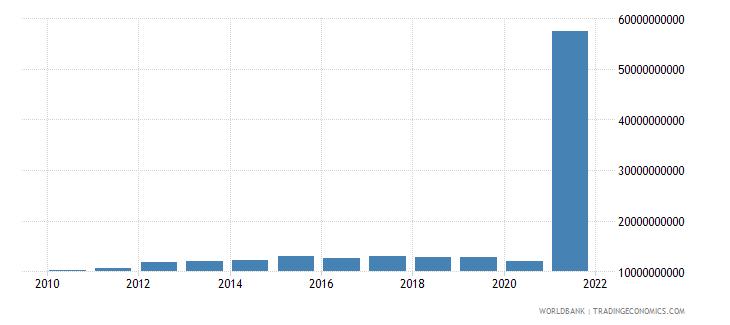 cuba manufacturing value added current lcu wb data