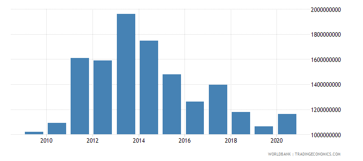 cuba merchandise exports by the reporting economy us dollar wb data