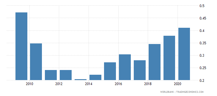 cuba merchandise exports to developing economies in south asia percent of total merchandise exports wb data