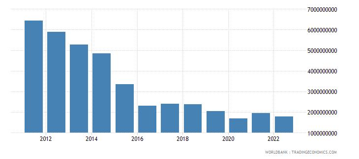 cuba merchandise exports us dollar wb data