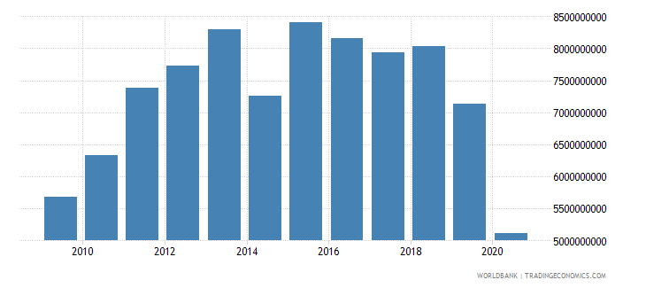 cuba merchandise imports by the reporting economy us dollar wb data