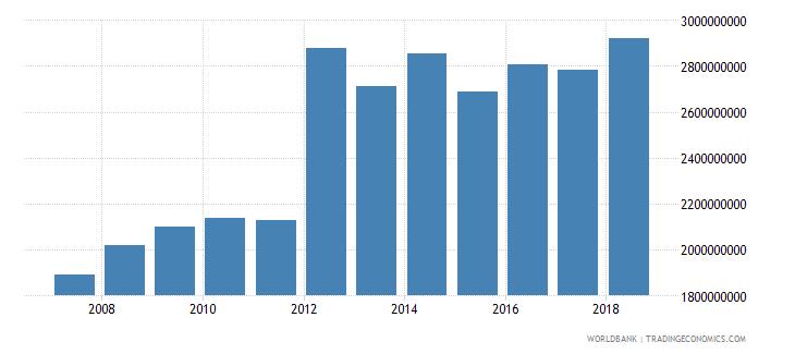 cuba military expenditure current lcu wb data