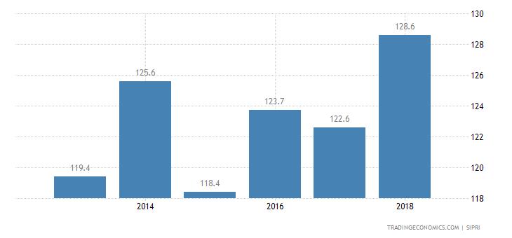 Cuba Military Expenditure