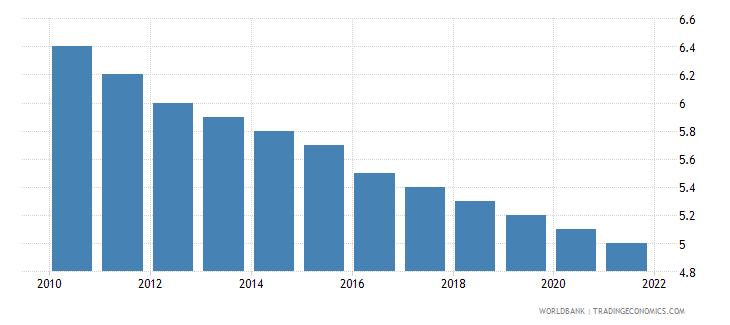 cuba mortality rate under 5 per 1 000 wb data