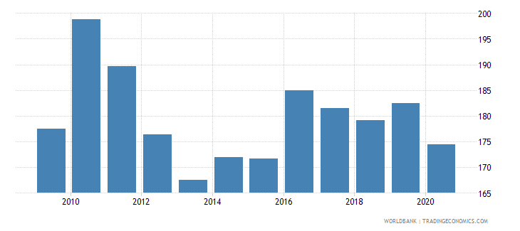 cuba net barter terms of trade index 2000  100 wb data
