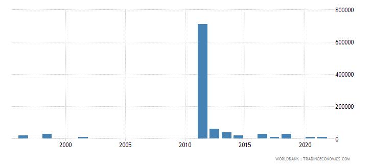 cuba net bilateral aid flows from dac donors australia us dollar wb data