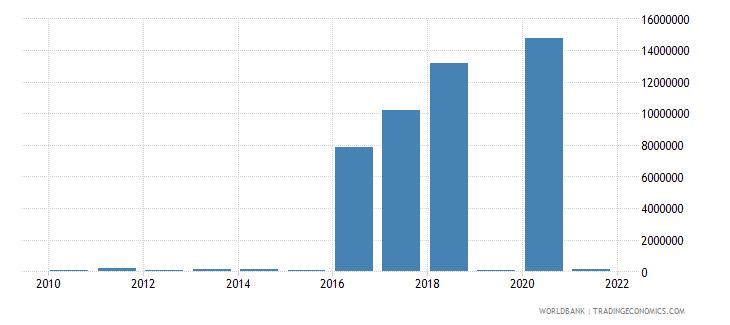 cuba net bilateral aid flows from dac donors austria us dollar wb data