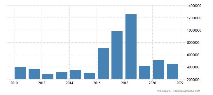 cuba net bilateral aid flows from dac donors belgium us dollar wb data