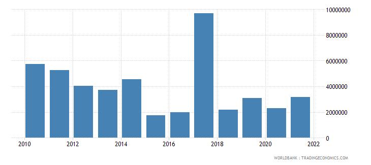 cuba net bilateral aid flows from dac donors canada us dollar wb data