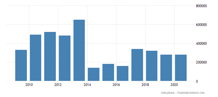 cuba net bilateral aid flows from dac donors czech republic current us$ wb data