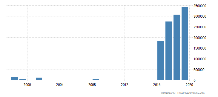 cuba net bilateral aid flows from dac donors denmark us dollar wb data