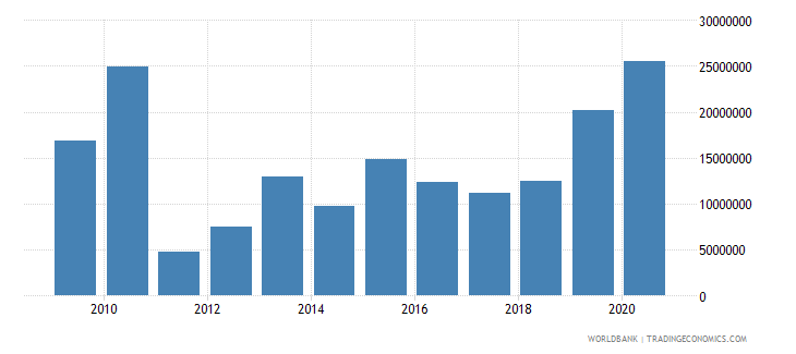 cuba net bilateral aid flows from dac donors european commission us dollar wb data