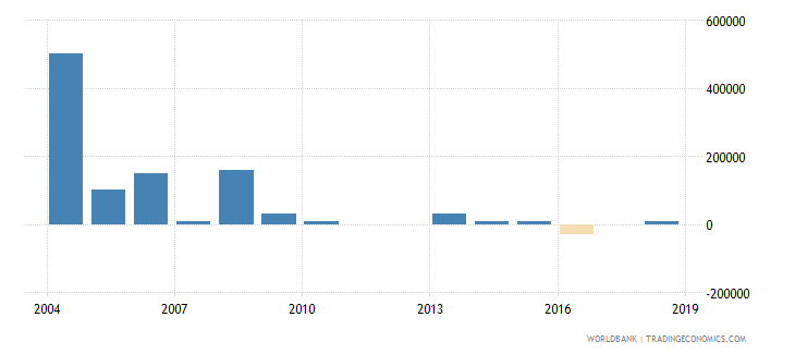 cuba net bilateral aid flows from dac donors finland us dollar wb data