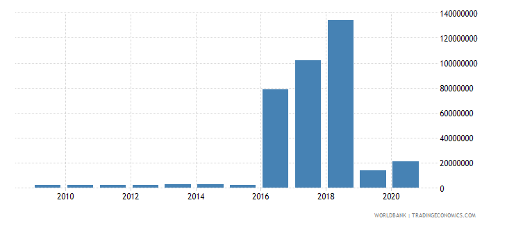 cuba net bilateral aid flows from dac donors france us dollar wb data
