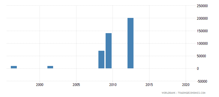 cuba net bilateral aid flows from dac donors ireland us dollar wb data