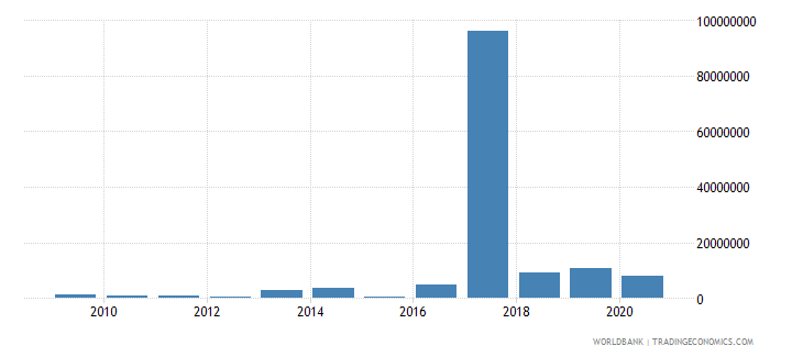 cuba net bilateral aid flows from dac donors italy us dollar wb data