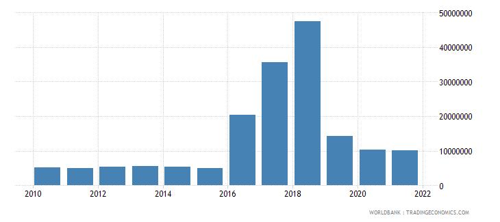 cuba net bilateral aid flows from dac donors japan us dollar wb data