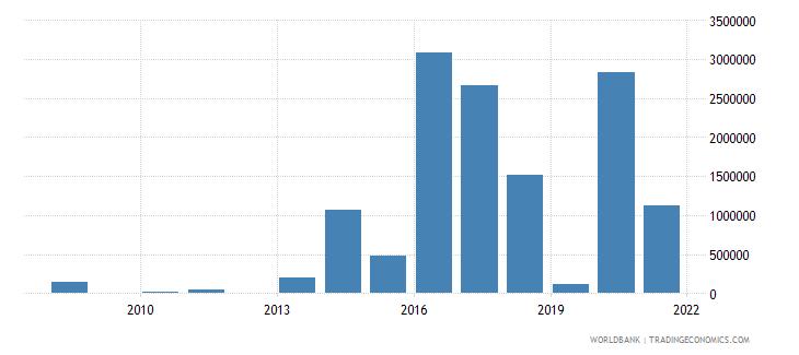 cuba net bilateral aid flows from dac donors korea rep us dollar wb data