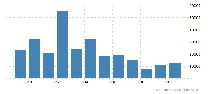 cuba net bilateral aid flows from dac donors luxembourg us dollar wb data