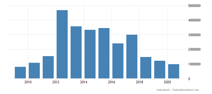cuba net bilateral aid flows from dac donors norway us dollar wb data