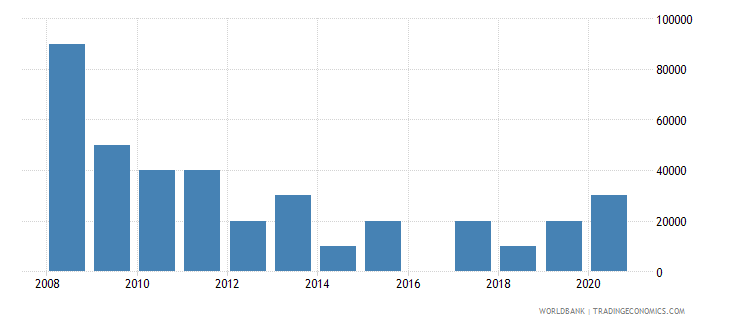 cuba net bilateral aid flows from dac donors poland current us$ wb data