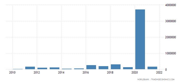 cuba net bilateral aid flows from dac donors portugal us dollar wb data